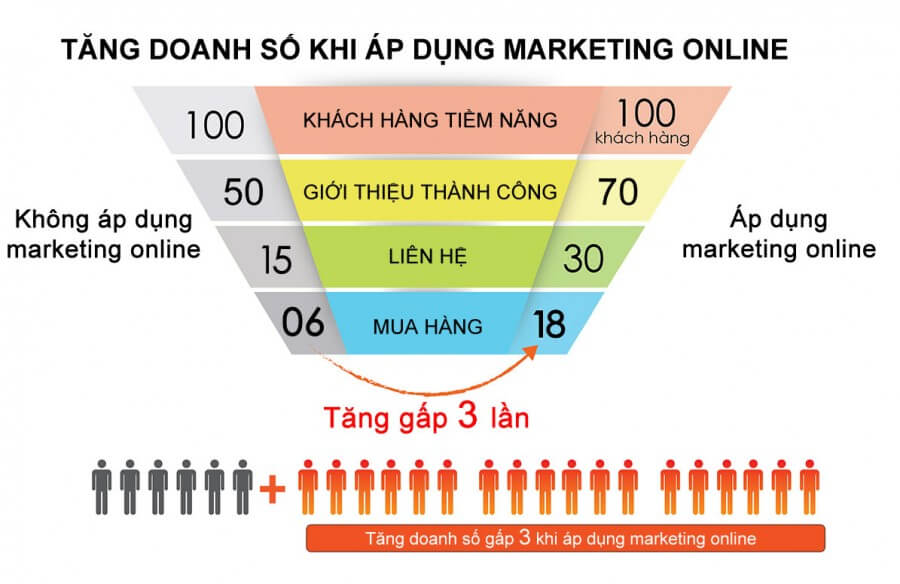chiến lược kinh doanh online hiệu quả