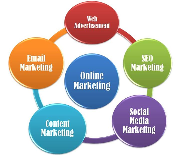 hệ thống marketing oline