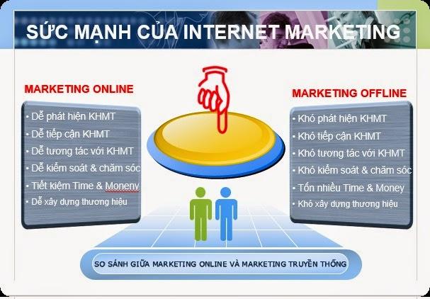 marketing oline